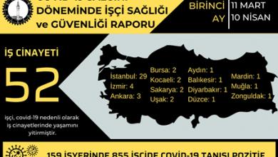 Photo of İSİG'den koronavirüs raporu: İş yerlerinde salgın hızla yayılıyor
